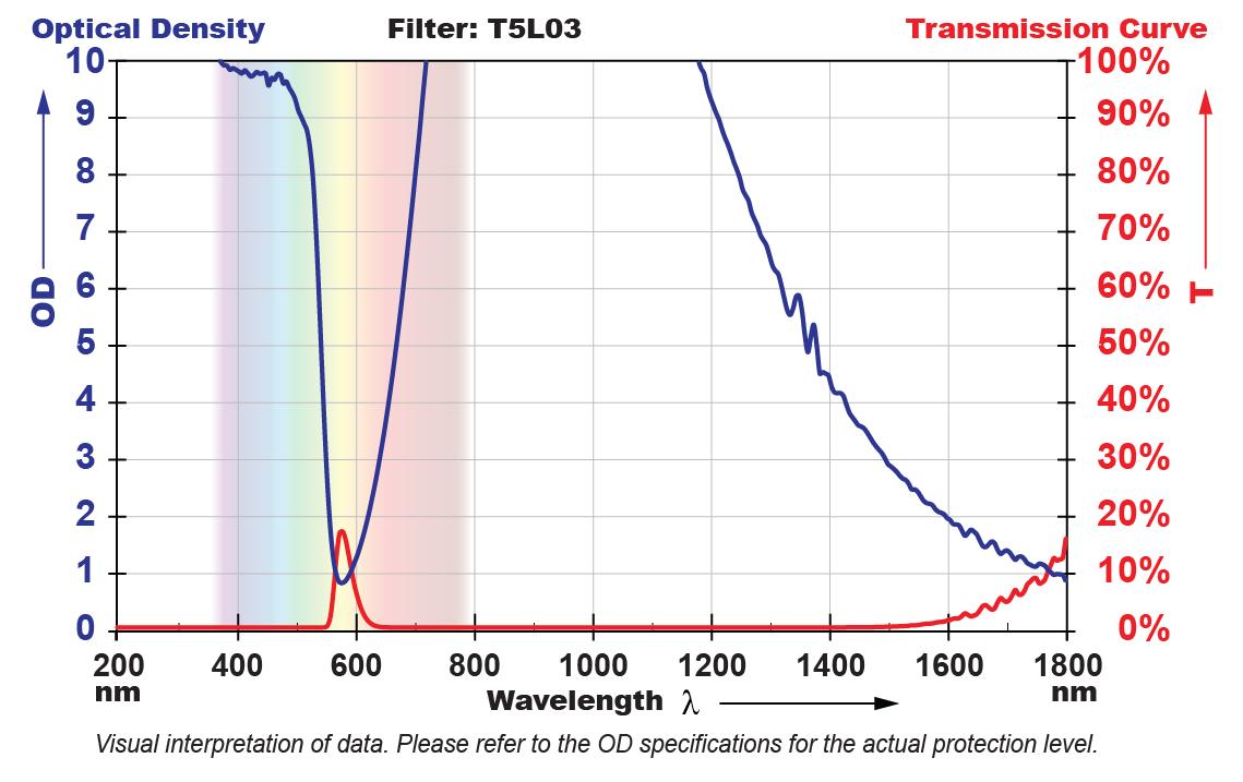 T5L03 Filter Chart