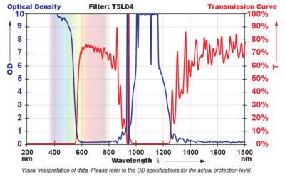 T5L04 Filter Chart