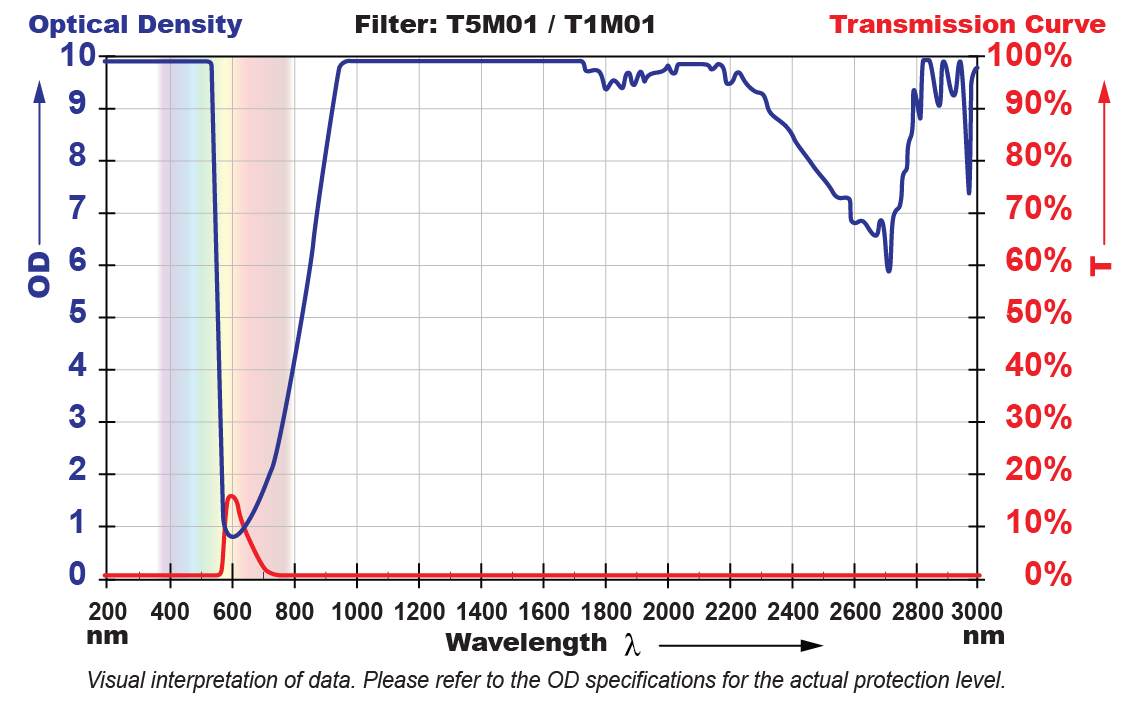T5M01 Filter Chart