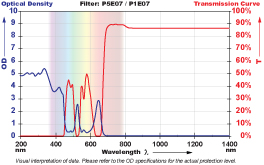 P5E07 Filter Chart