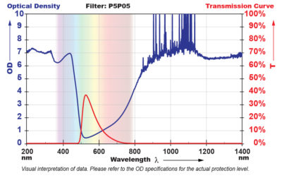 P5P05 Filter Chart
