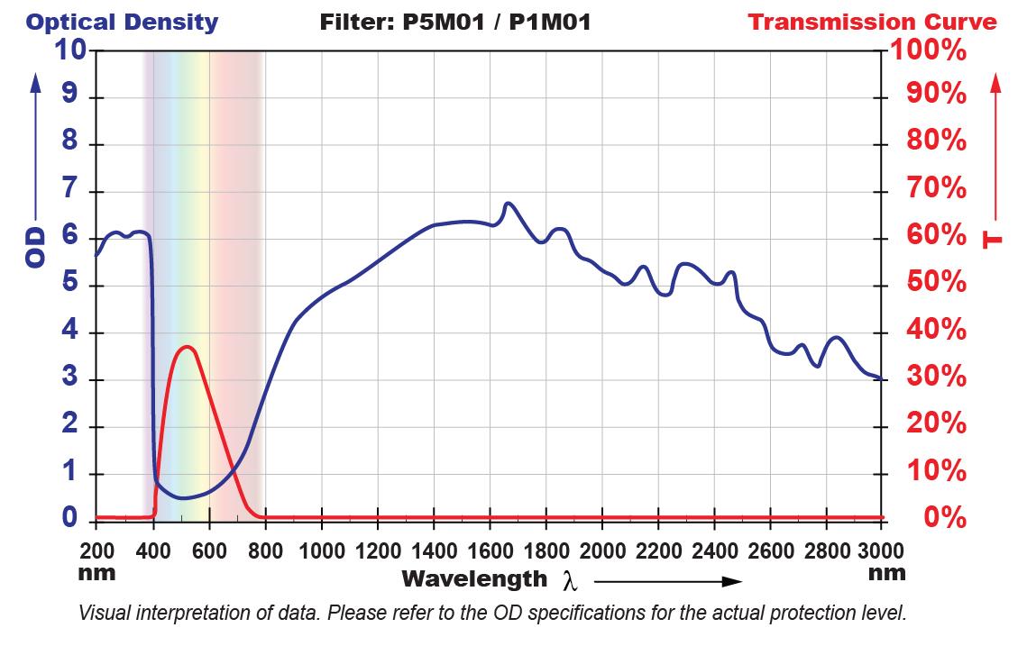 P5M01 Filter Chart