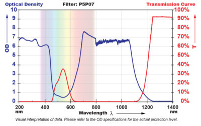 P5P07 Filter