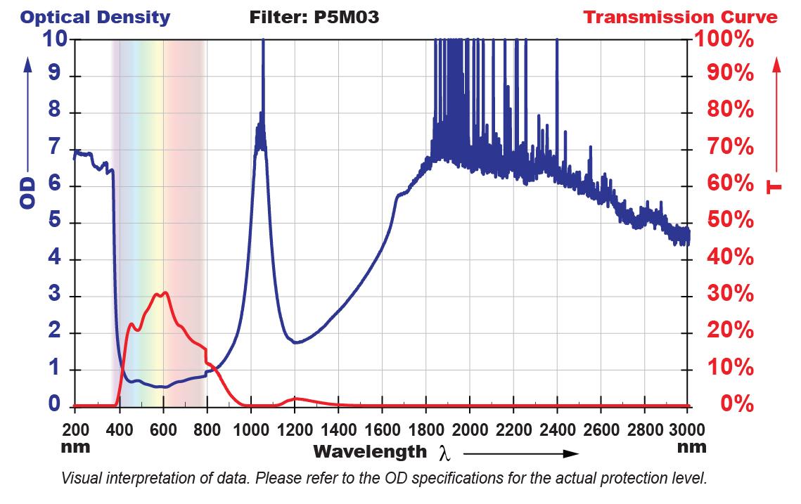 P5M03 Filter Chart