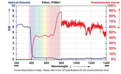 P5R01_Filter Chart