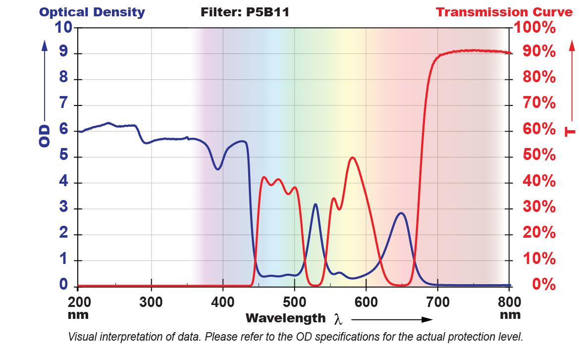 P5B11 Filter Chart