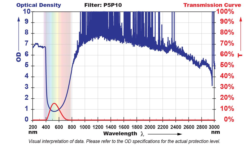 EIS.P5P10 Filter Chart